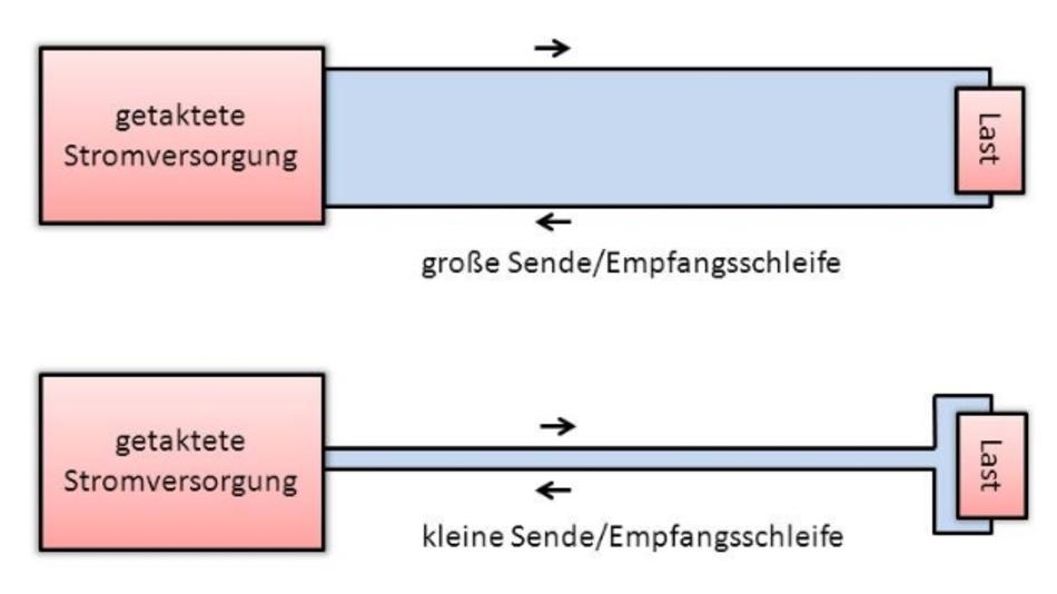 Stromversorgungsdesign: Grundlagen der EMV – Teil 2 | Seite 2 ...