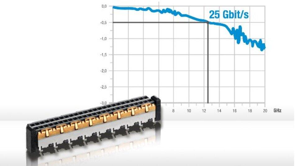 MicroSpeed-Steckverbinder für schnelle Board-to-Board-Verbindungen.