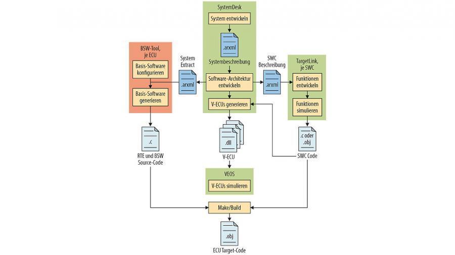 Bild 1. Schnittstellen im AUTOSAR-Entwicklungsprozess.