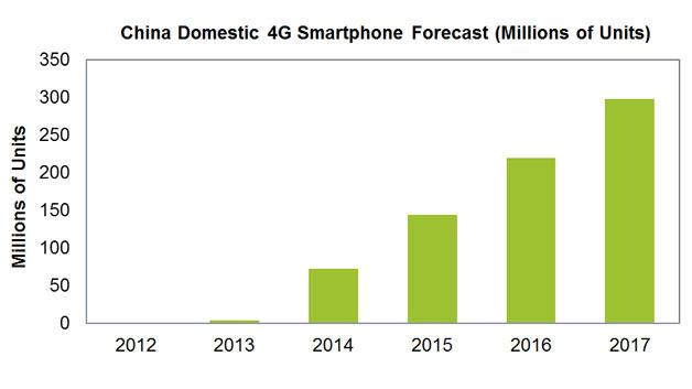 im Vergleich zum Jahr 2013 soll sich nämlich die Anzahl der verkauften Geräte auf 72,4 Millionen steigern