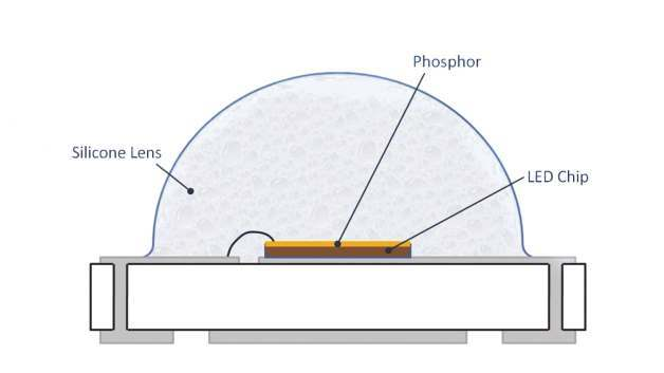 Bild 1: Auf den Lichtstromerhalt einer High-Power-LED-Leuchten wirken sich unterschiedliche Faktoren aus, neben dem Silikon, aus dem die Linse gefertigt wird, auch das Chip-Herstellungsverfahren sowie die Art und Qualität der Phosphor-Mischung.