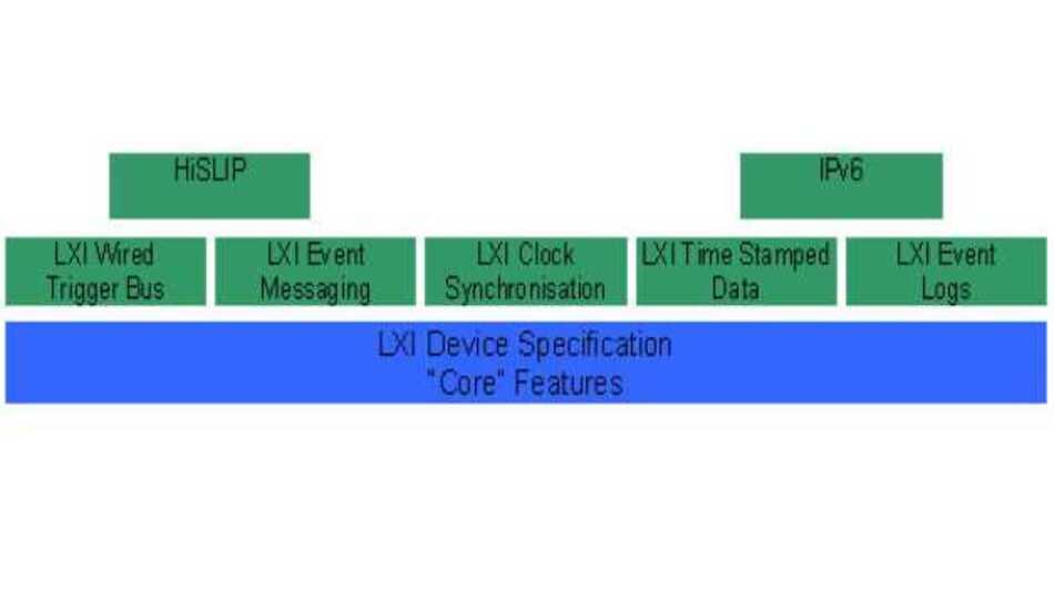 Struktur von LXI 1.4 mit erweiterten Funktionen