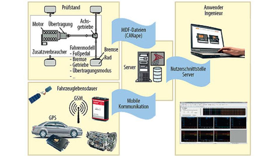 Bild 1. Die auf Prüfständen und bei Dauerlauffahrzeugen generierten Messdaten werden auf dem Server abgelegt und stehen den Applikationsingenieuren zur Auswertung zur Verfügung.