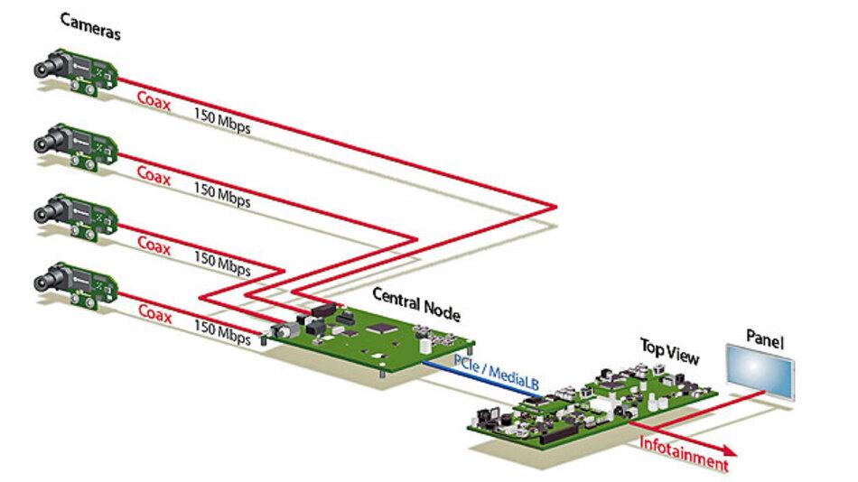 MOST150-Sterntopologie vernetzt Fahrerassistenzsysteme.