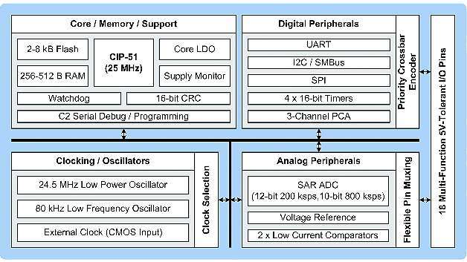 Bild 2: Blockschaltbild des 8-Bit-Mikrocontrollers »C8051F850«, der auf dem CIP-51-Core basiert