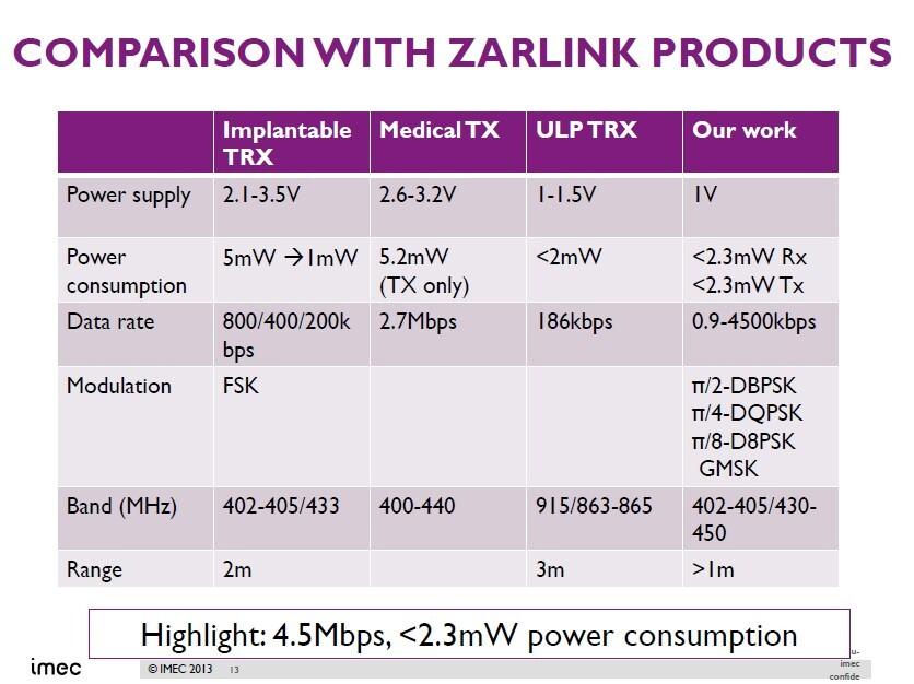 Vergleich mit Zarlink-Produkten