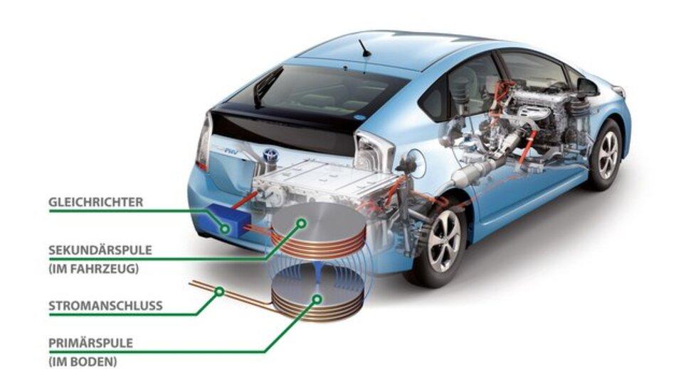 Über zwei Spulen wird die Energie drahtlos von der Ladestation ins Fahrzeug übertragen.