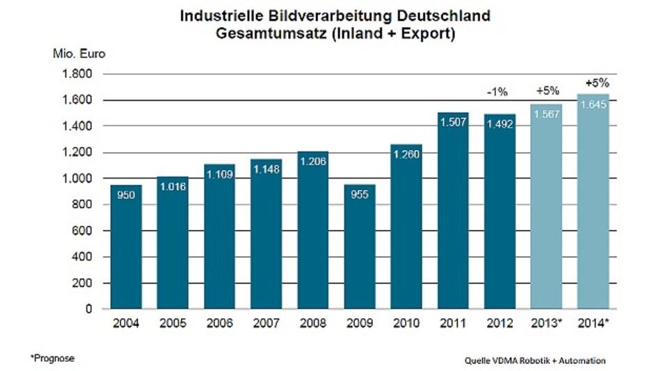 Der Gesamtumsatz der deutschen Bildverarbeitungs-Branche in den Jahren 2004 bis 2014 (2013 und 2014: Prognose)