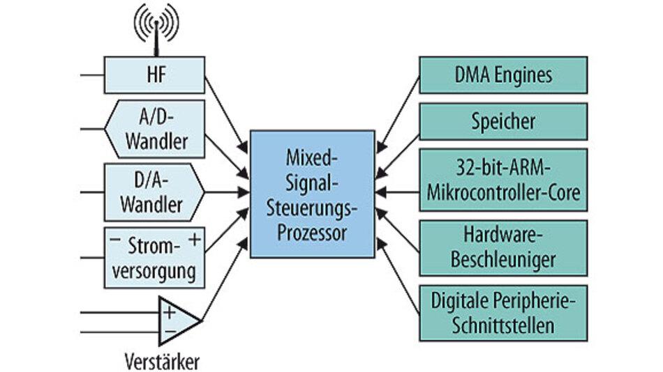 Bild 1. Intelligente Integration: Analoge und digitale IP wird kombiniert und für die jeweilige Ziel-Applikation optimiert.