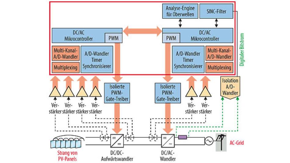 Bild 2. Blockschaltbild eines zweistufigen PV-Wechselrichtersystems. Die für eine intelligente Integration in Frage kommenden Schaltungsteile sind rot umrandet.