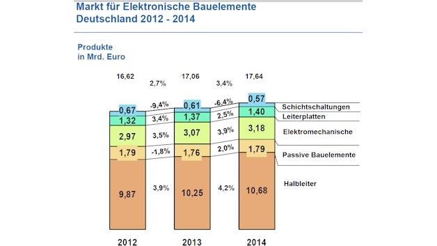 Der deutsche Markt für elektronische Komponenten wuchs laut ZVEI-Fachverband Electronic Components and Systems im Jahr 2013 um knapp drei Prozent auf gut 17 Milliarden Euro.