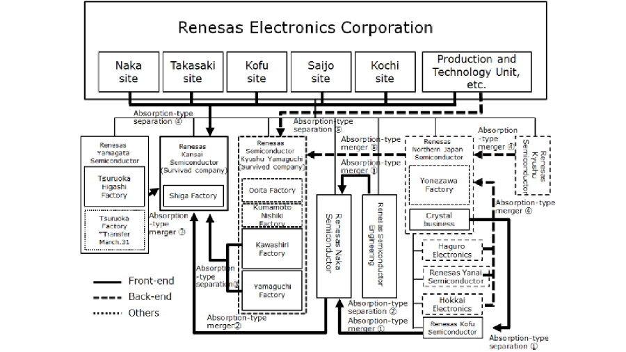 Die Chip-Fertigung hatte Renesas bislang in einem unübersichtlichen Geflecht von 10 Tochtergesellschaften organisiert.