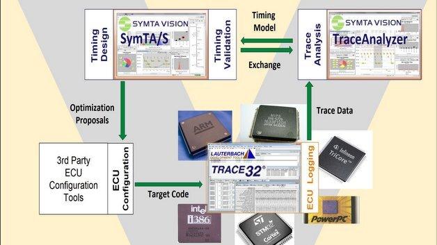 Die Abbildung zeigt den neuen gemeinsamen Workflow von Symtavision und Lauterbach für Automotive-ECU-Entwicklung.