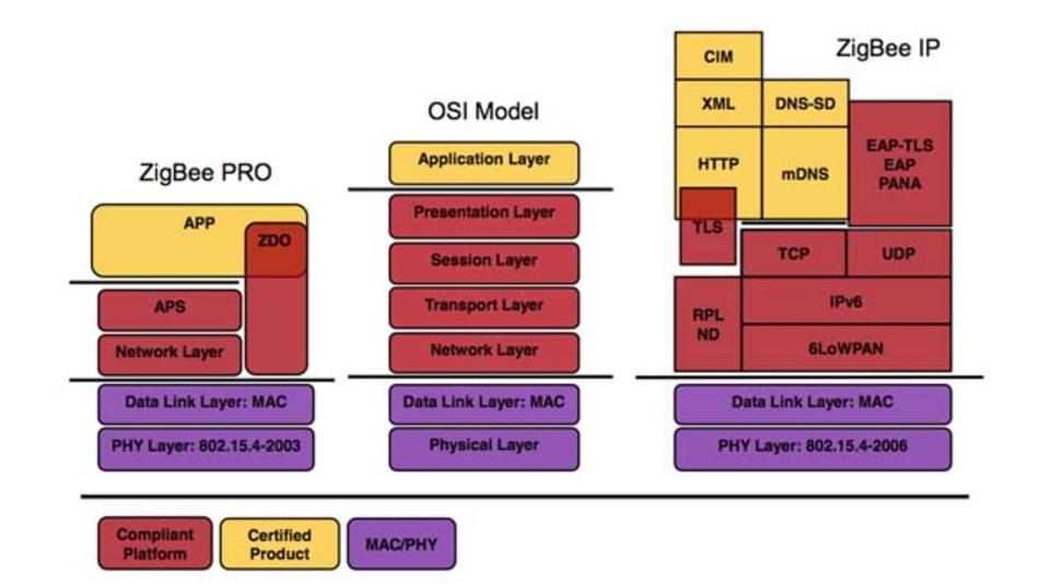 Bild 1. Unterschiede der Zertifizierungen im Hinblick auf ZigBee Alliance Stack und Application Profile Typen (Quelle: The ZigBee Alliance)