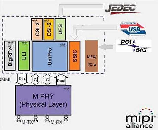 Bild 1. Der M-PHY Standard beinhaltet verschiedene Technologien.