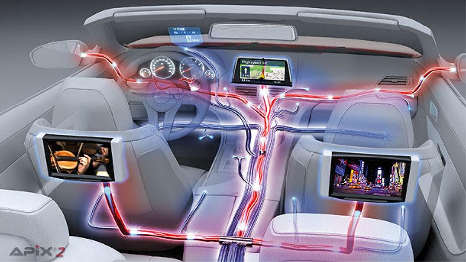 Infotainment- und Fahrerassistenzsysteme eine Gigabit-Datenautobahn