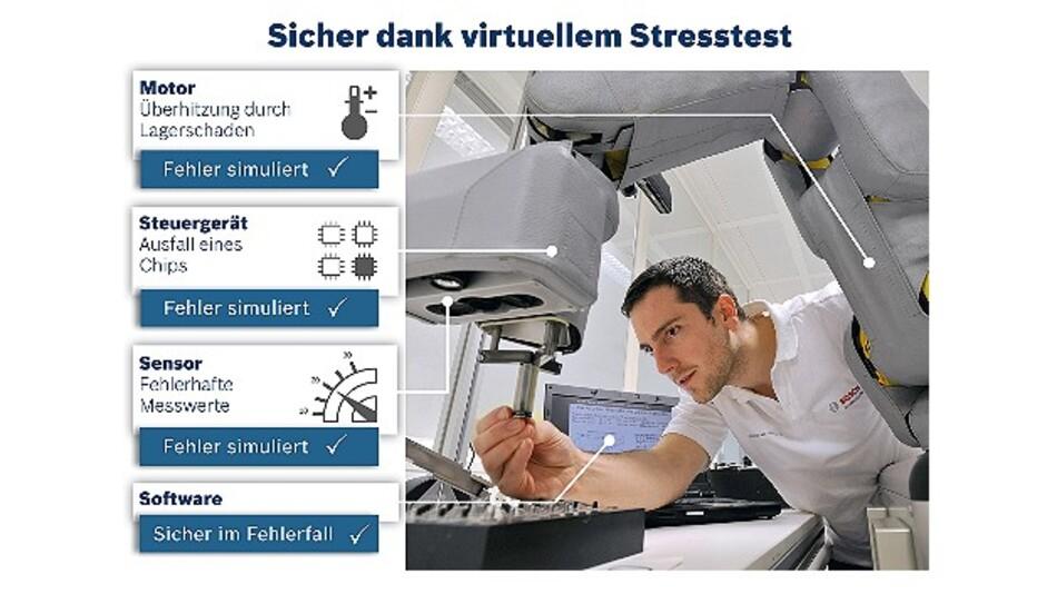 Stresstest für Motion-Control-Systeme: Eine neue Prüfmethode wird Fehler viel früher als bisher dingfest machen können.