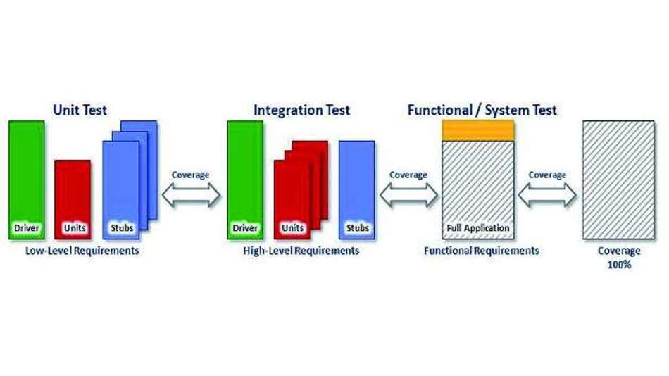 Bild 1: Verschiedene Tests stellen sicher, dass die Anforderungen für ein Modul korrekt umgesetzt sind, während gleichzeitig eine Code-Coverage-Analyse die Vollständigkeit der Tests überprüft