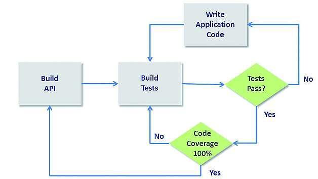 Bild 3: Gängiger Workflow für das Test Driven Development