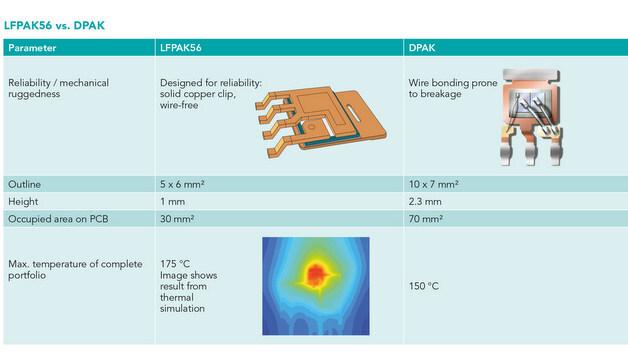 Vorteile des LFPAK-Gehäuses im Vergleich zum DPAK-Gehäuse.