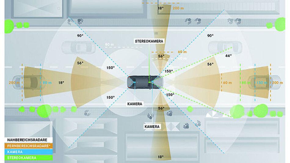 Technische Basis des Forschungsfahrzeugs Mercedes-Benz S 500 Intelligent Drive ist die Serientechnologie der aktuellen S-Klasse, die um seriennahe Sensorik ergänzt wurde.