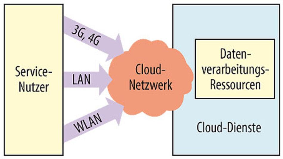 Bild 1. Die tatsächliche, physikalische Sicht auf die Cloud. Technisch gesehen verbindet die Cloud Internet-Dienste und den Computer des Nutzers.