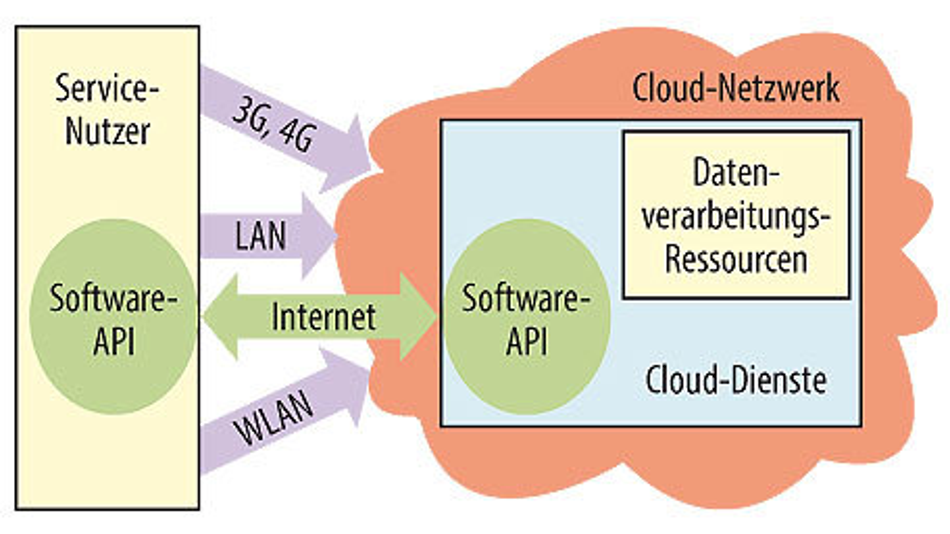 Bild 2. Logische Sicht auf die Cloud: Cloud-Dienstleister haben die Netzwerk-Wolke auf Datenverarbeitungsressourcen ausgeweitet, um dem Nutzer auch diesen Teilbereich transparent zur Verfügung stellen zu können. Der Service-Nutzer benötigt nur noch eine entsprechende Software-Schnittstelle, um die angebotenen Services zu nutzen.