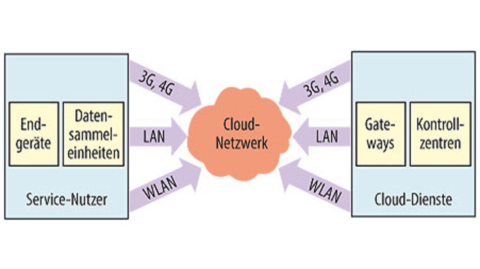Bild 3. Cloud Computing im industriellen Umfeld ist anders: Hier sind nicht nur Menschen die Nutzer der Cloud-Dienste, sondern es kommunizieren auch Maschinen mit Maschinen.