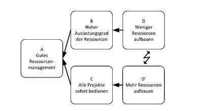 Ressourcenaufbau-Dilemma