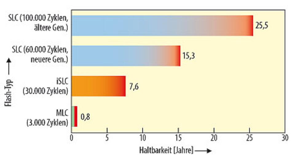 Lebenserwartung verschiedener Flash-Speicherzellen. Basis ist eine SSD mit 32 GB Kapazität, die jeden Tag mit 10 × 32 GB beschrieben wird, also mit insgesamt 320 GB pro Tag.
