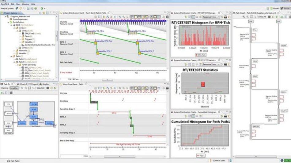 SymTA/S 3.5 Screenshot: Timing-Analyse eines Multicore-Systems mit verschiedenen Kommunikationspfaden.