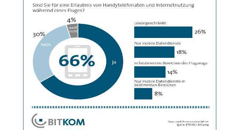 Die Mehrheit der Deutschen will im Flugzeug ein Mobiltelefon nutzen