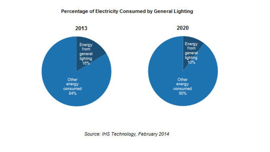 Energie Glühlampenverbot Spart 61 Kohlekraftwerke Elektronik