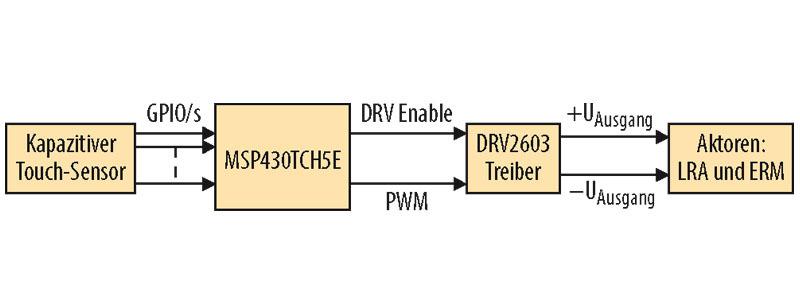 Bild 1. Beispiel-Schaltung, bei welcher der MSP430TCH5E als Controller mit Touch- und Haptik-Funktion eingesetzt ist. Wenn es schon einen Host-Controller gibt, lässt sich der MSP430TCH5E auch nur als Haptik-Controller verwenden.