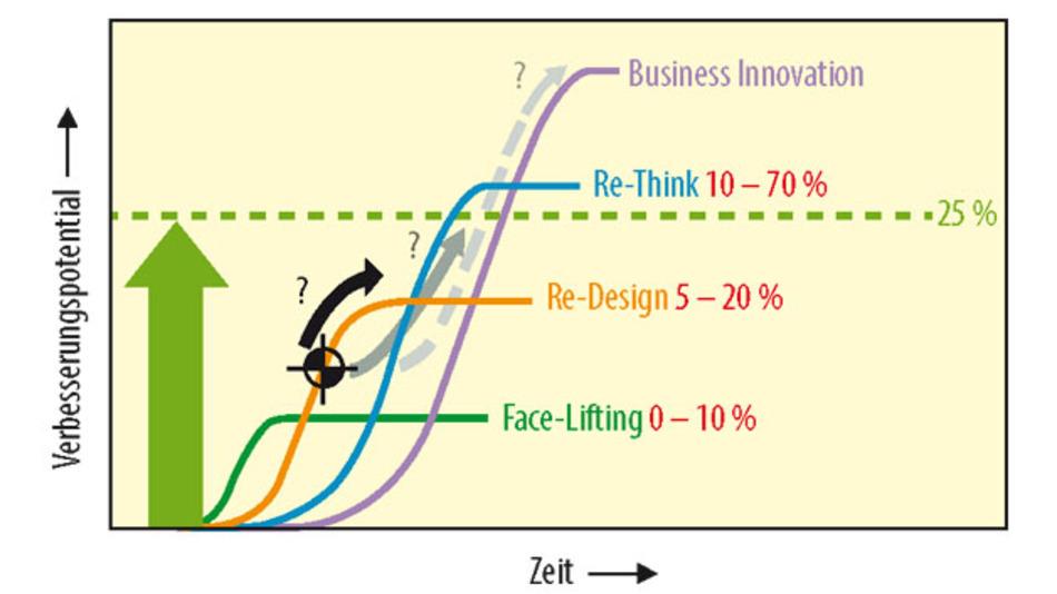 Bild 1. Erzielbare Verbesserung der Umweltleistung (rot dargestellt) in Abhängigkeit von der Innovationsstufe.