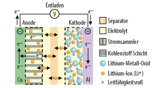 Bild 1. Aufbau eines Lithium-Ionen-Akkus.