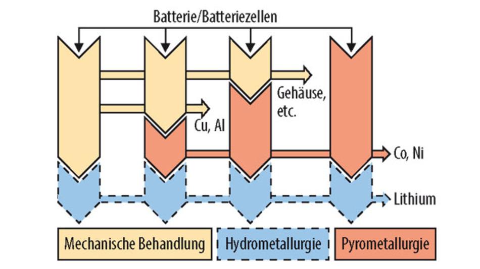 Bild 2. Grundoperationen und Prozesswege zum Lithium-Batterie-Recycling.