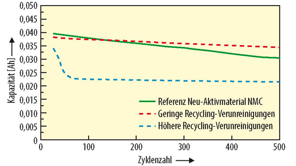 Bild 5. Elektrochemische Performance von Recycling-Materialien.