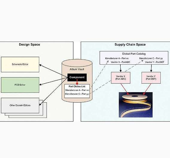 Bild 1: Prinzip einer »Vault Server«-basierten Designumgebung