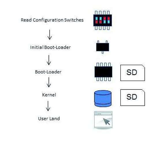 Bild 1: Üblicher Bootvorgang bei Embedded Linux