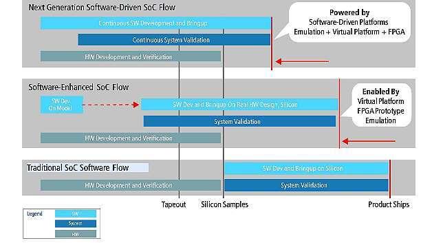 Bild 1: Vergleich verschiedener SoC-Software-Entwicklungsabläufe