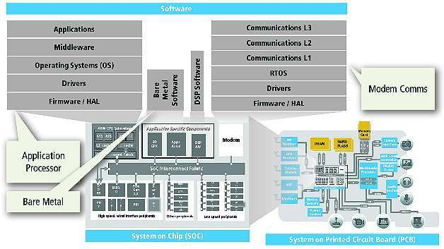 Bild 2: Komplexe SoC-Hardwareblöcke und -Software-Stacks