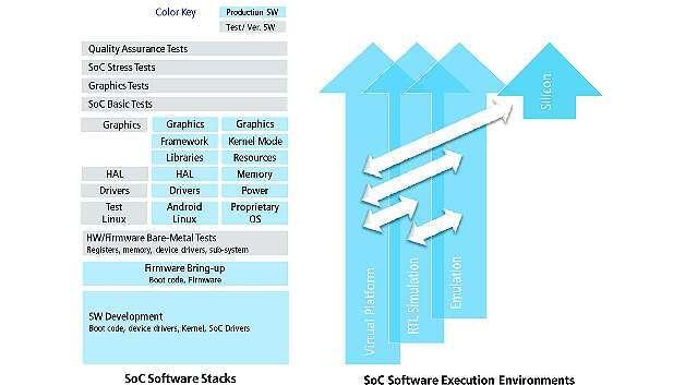 Bild 3: SoC-Software-Stacks (links) und softwaregesteuerter SoC-Flow (rechts)