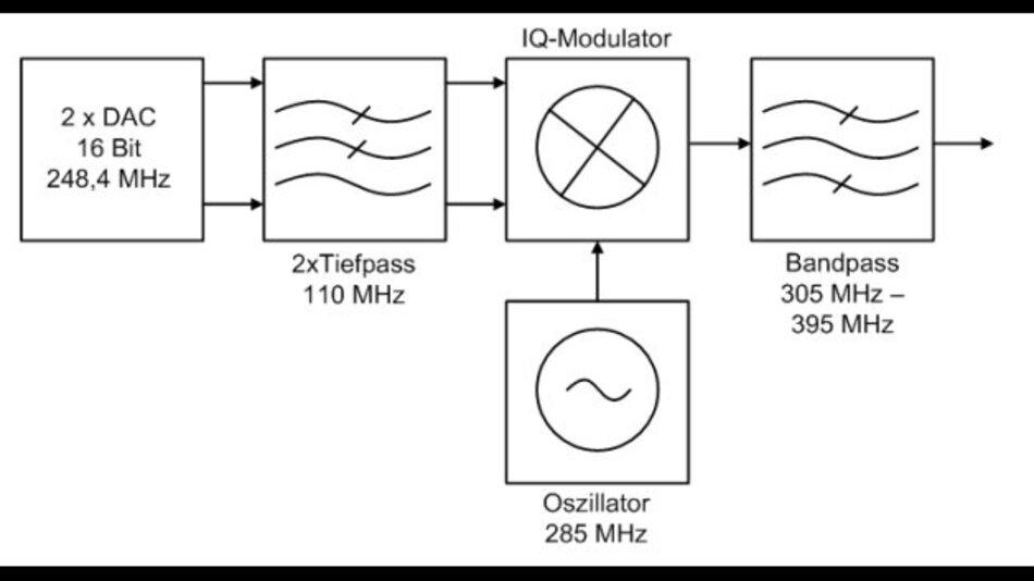 Blockschaltbild der Zwischenfrequenz-Modulatorstufe