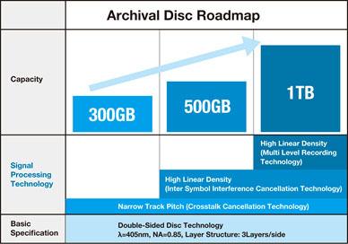 Die Roadmap für die Entwicklung der Archival Disc.