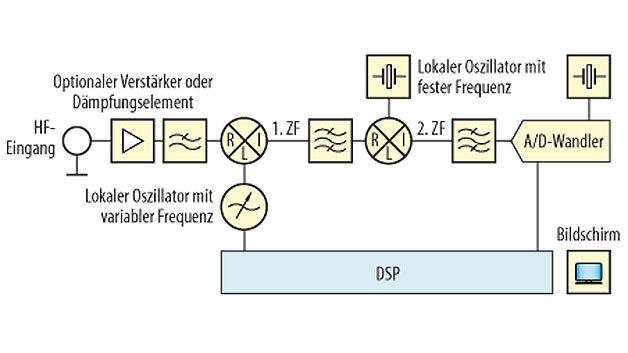 Bild 2. Vereinfachtes Blockschaltbild eines modernen Signal- und Spektrumanalysators. Unterschiedliche Signalpfade abhängig von der Frequenz werden hier nicht dargestellt.