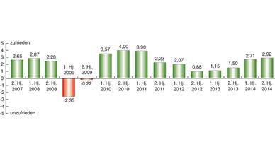 Branchenbarometer Stromversorgung