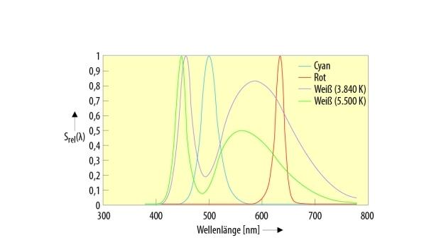 Bild 1. Basis-Spektren einer Multi-Color-LED.