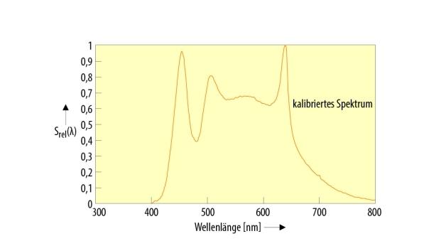 Bild 2. Resultierendes Spektrum einer Muli-Color-LED.