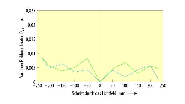 Bild 5. Auswertung der Farbkoordinaten als Schnitt durch die Verteilung.